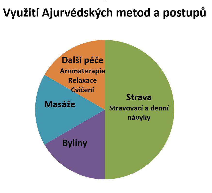 Ajurvéda graf